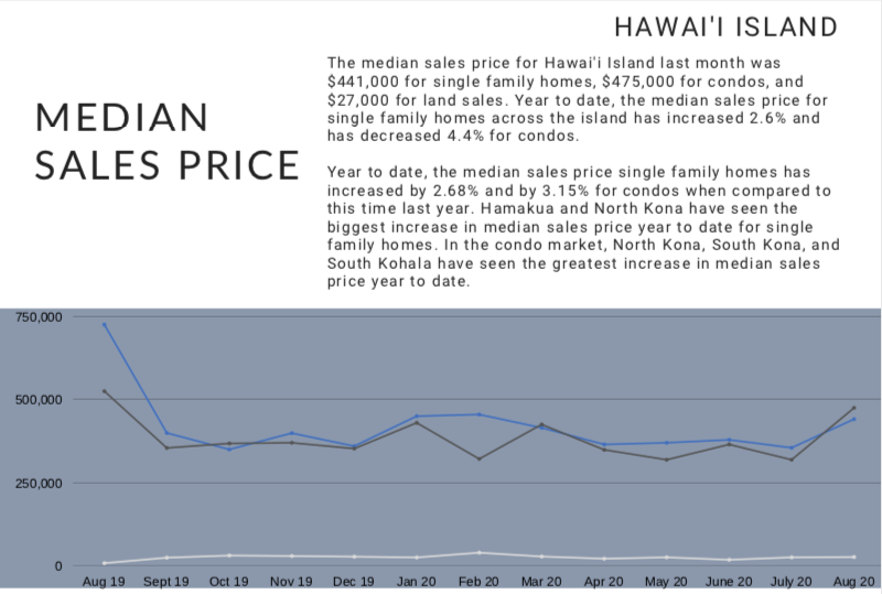 Hawaii Island September Housing Statistics