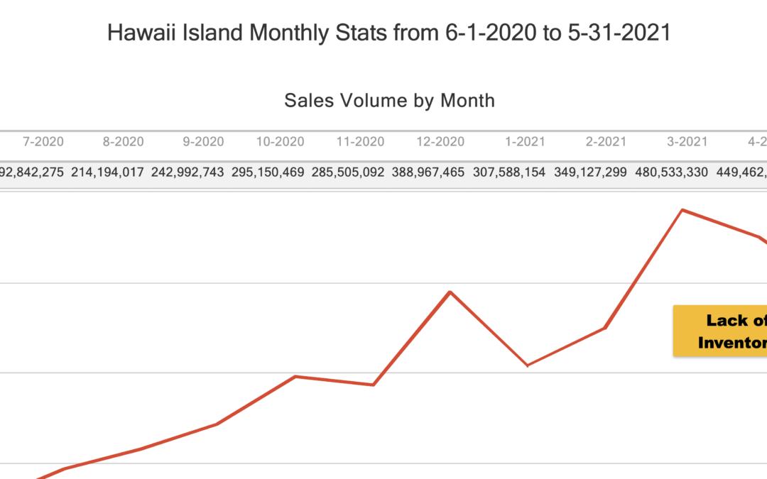 West Hawaii Real Estate Market Report June 2021